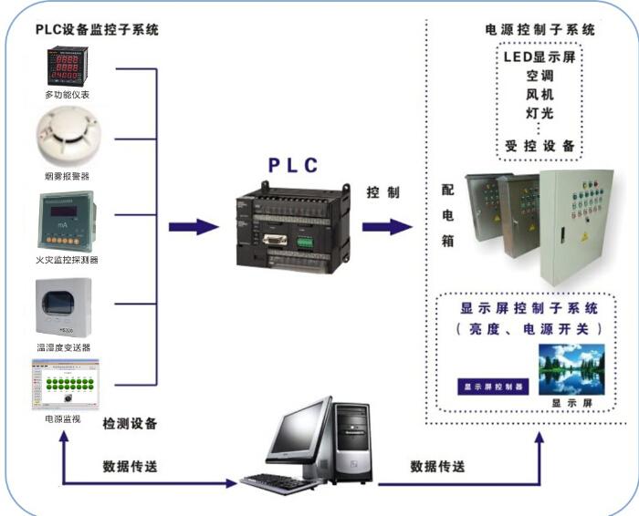 LED显示屏专用配电柜示意图